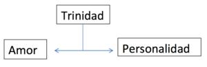 Trinidad - Conceptos